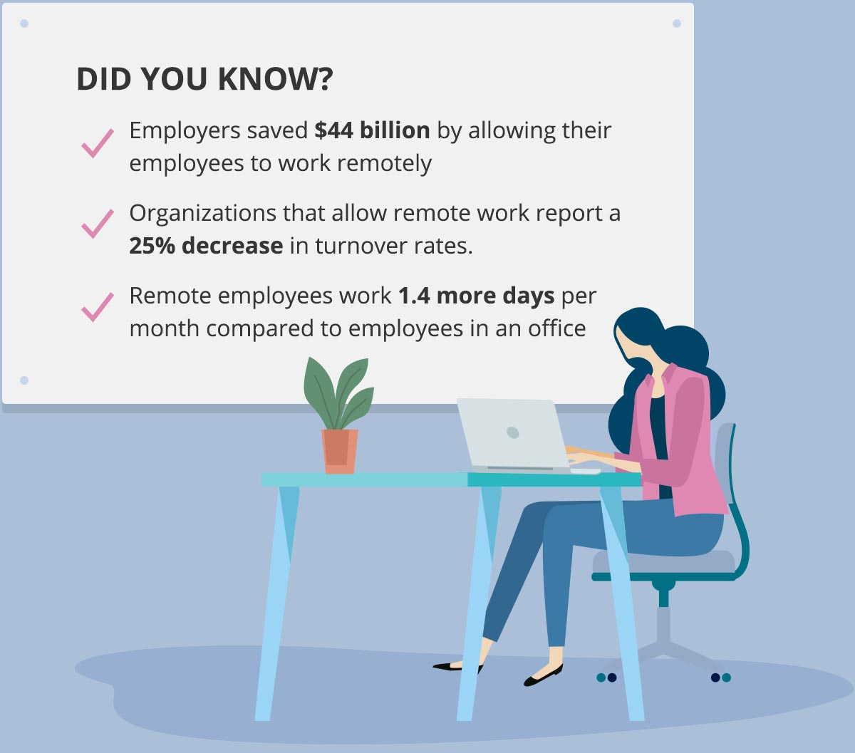 work from home facts